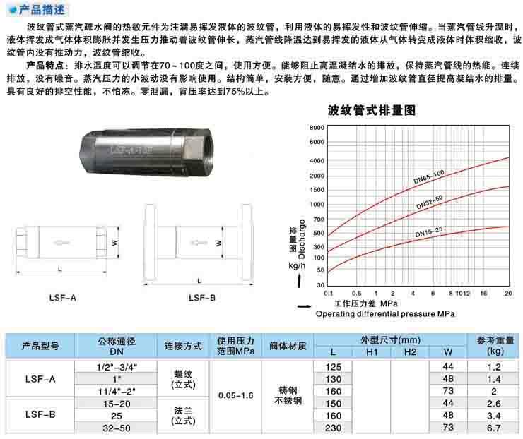可调恒温度波纹管式蒸汽疏水阀结构图.jpg